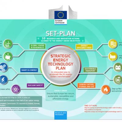 Strategic Energy Technology (SET) Plan – radionica