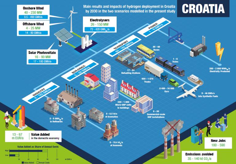 Poziv na webinar: Hydrogen in Energy Transition – Odjel za energijske sustave HATZ-a